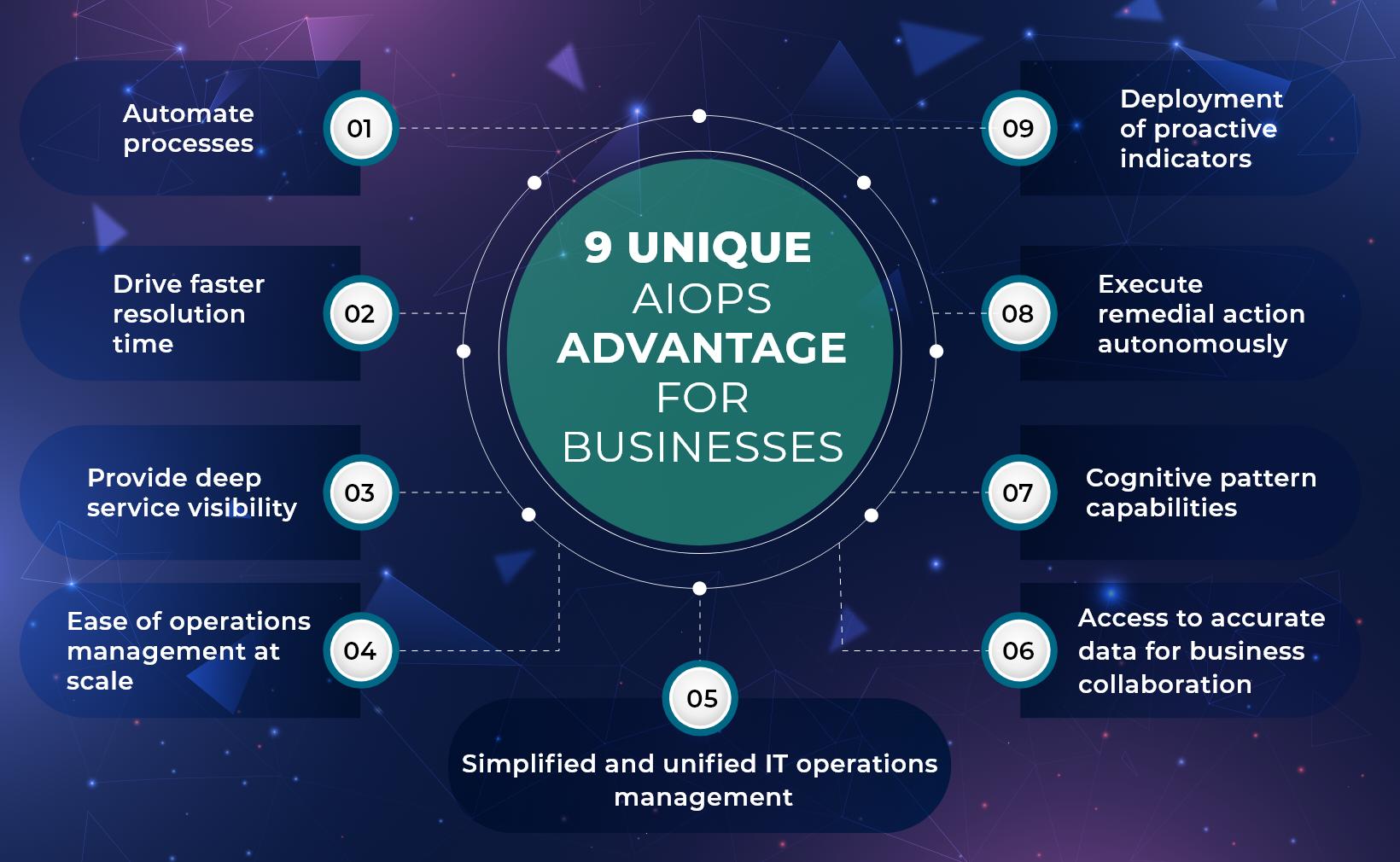 9 Unique AIOps Advantage for Businesses